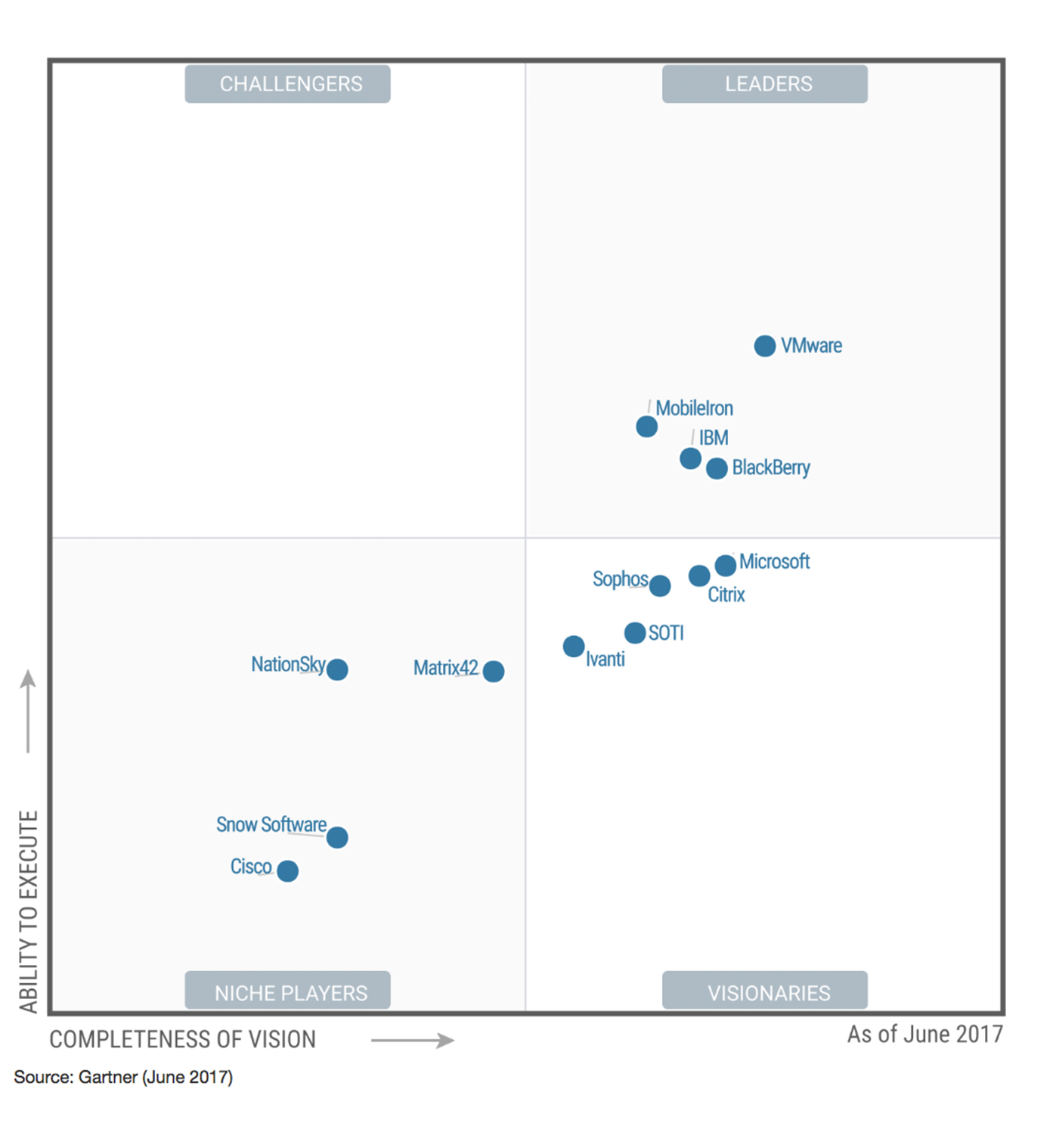 Gartner Emm Magic Quadrant 2017 Enterprise Mobility