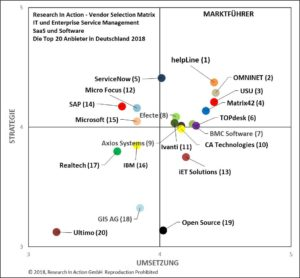 Research in Action Vendor Selection Matrix ITSM und ESM 2018